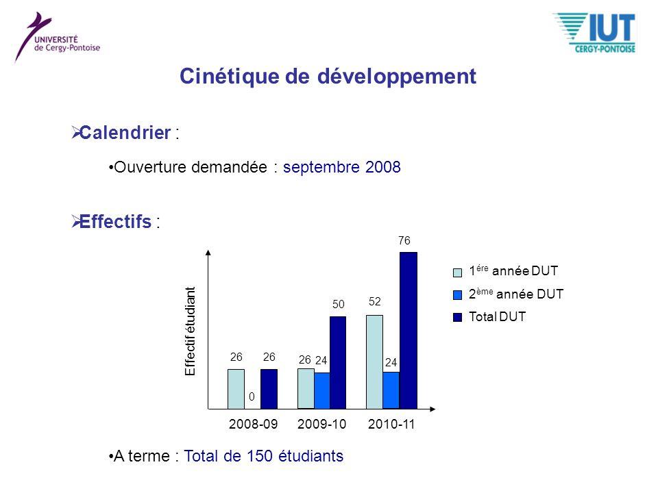 Cinétique de développement
