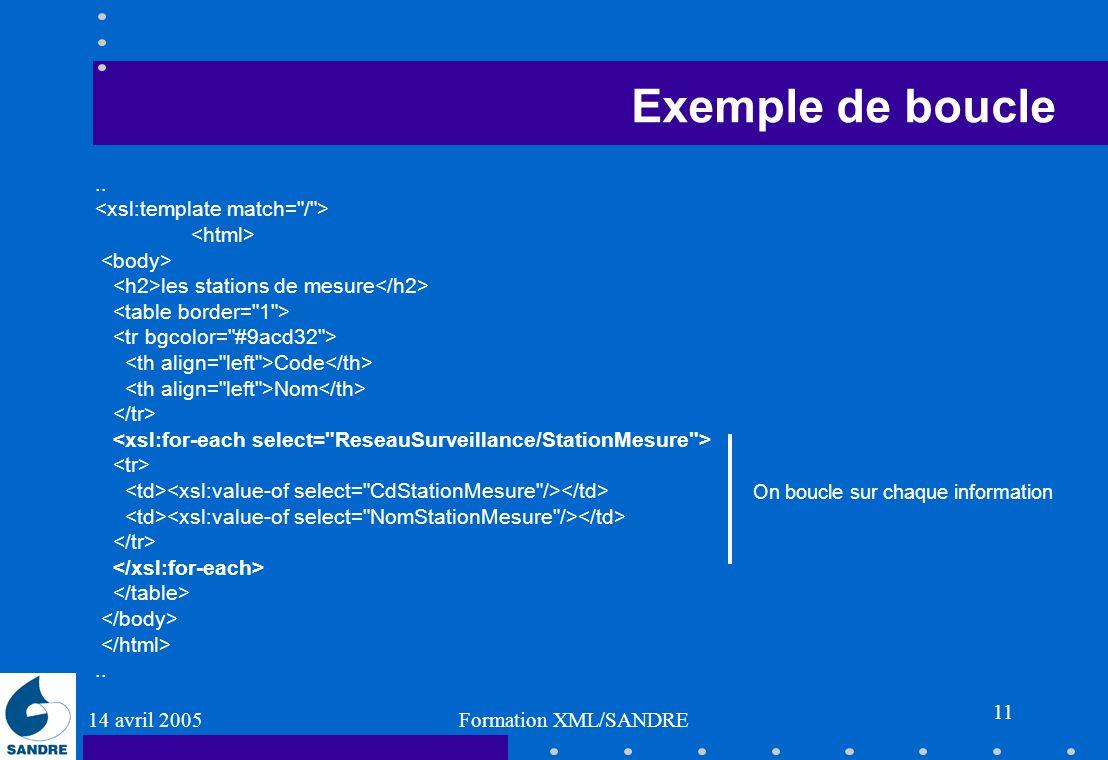 Exemple de boucle .. <xsl:template match= / > <html>