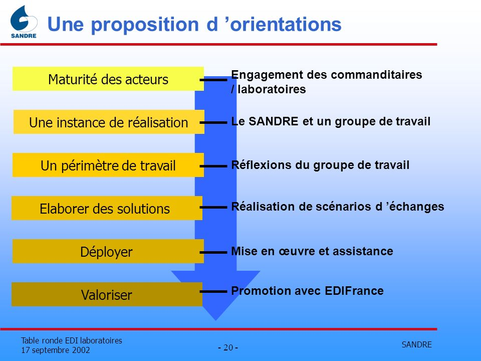 Une proposition d 'orientations