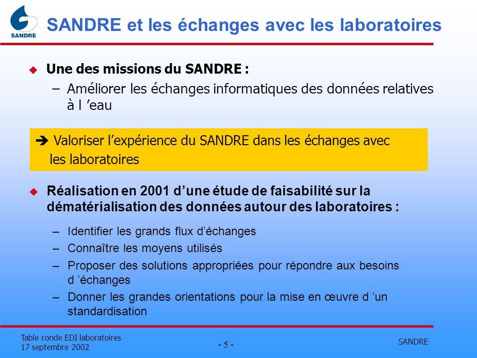 SANDRE et les échanges avec les laboratoires