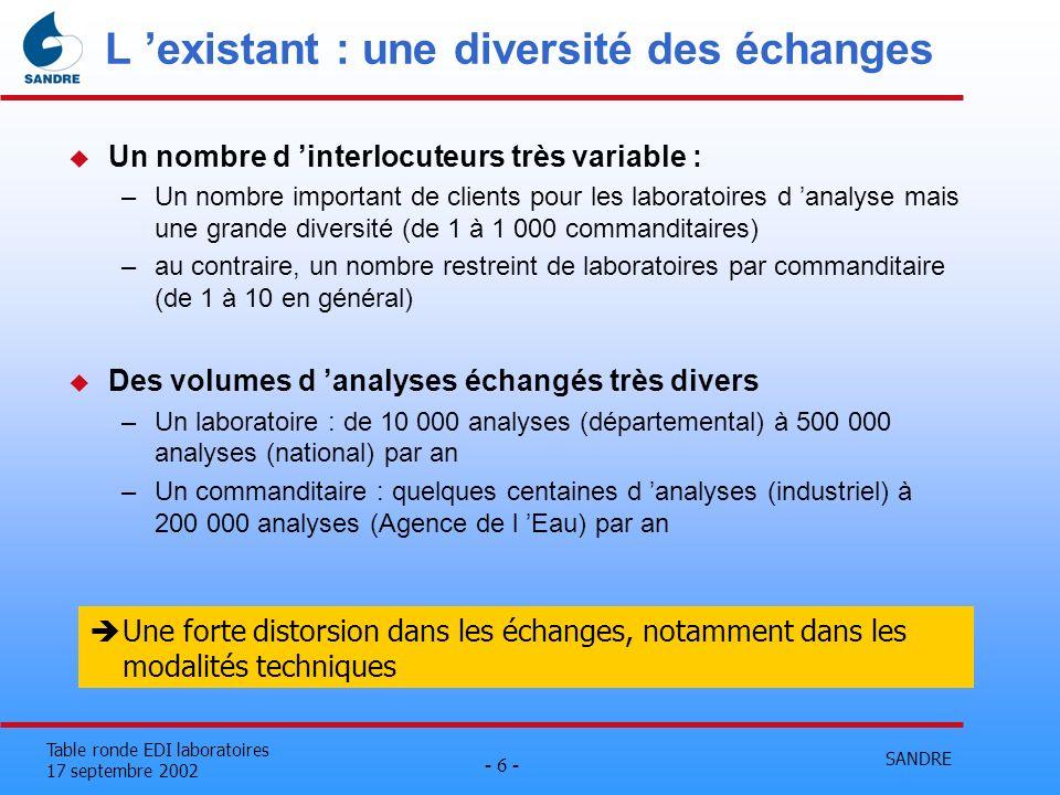 L 'existant : une diversité des échanges