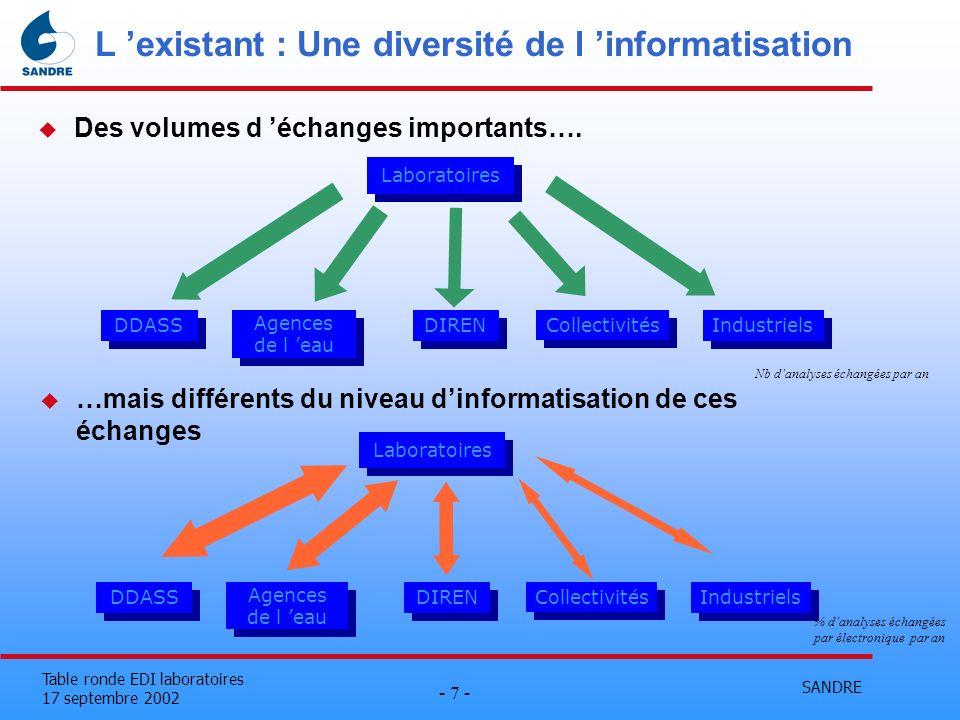 L 'existant : Une diversité de l 'informatisation