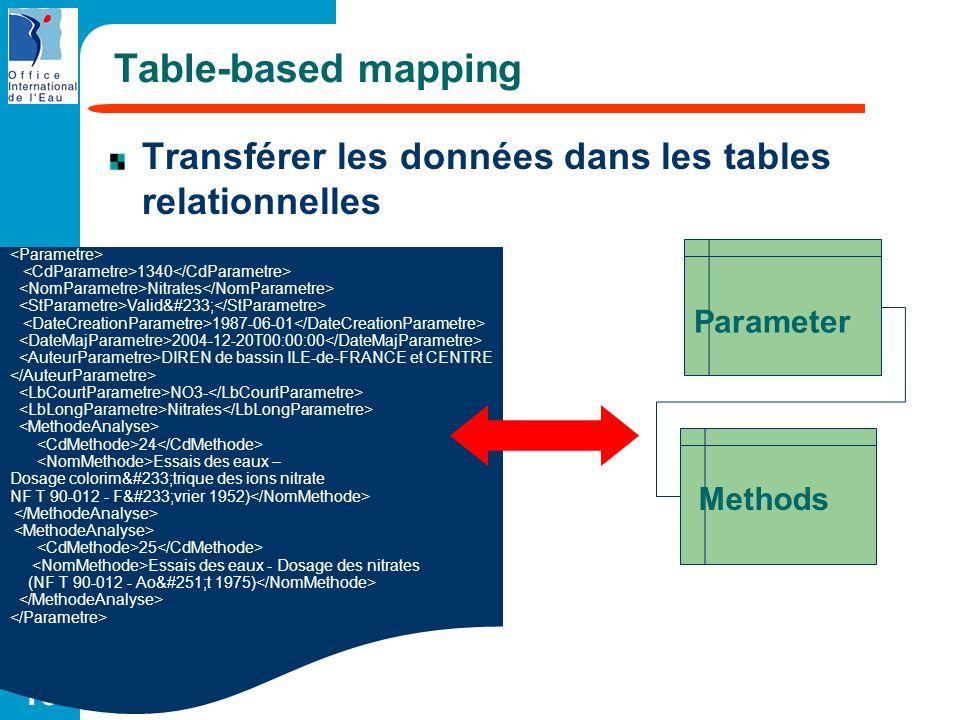 Table-based mapping Transférer les données dans les tables relationnelles. <Parametre> <CdParametre>1340</CdParametre>