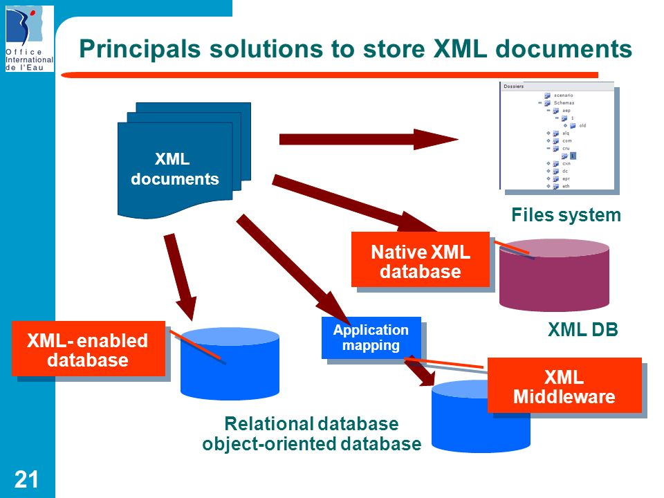 Principals solutions to store XML documents