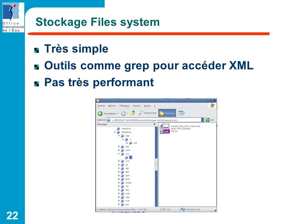 Stockage Files system Très simple Outils comme grep pour accéder XML Pas très performant