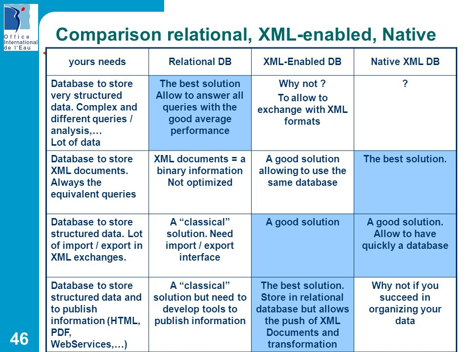 Comparison relational, XML-enabled, Native