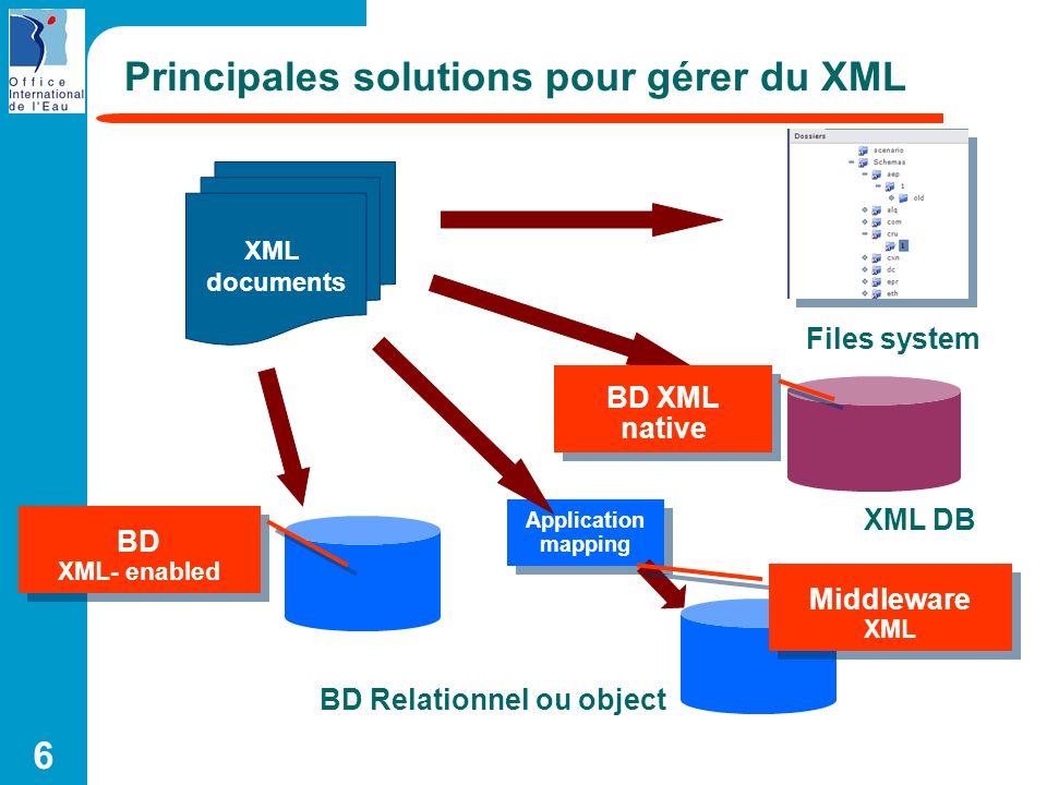 Principales solutions pour gérer du XML