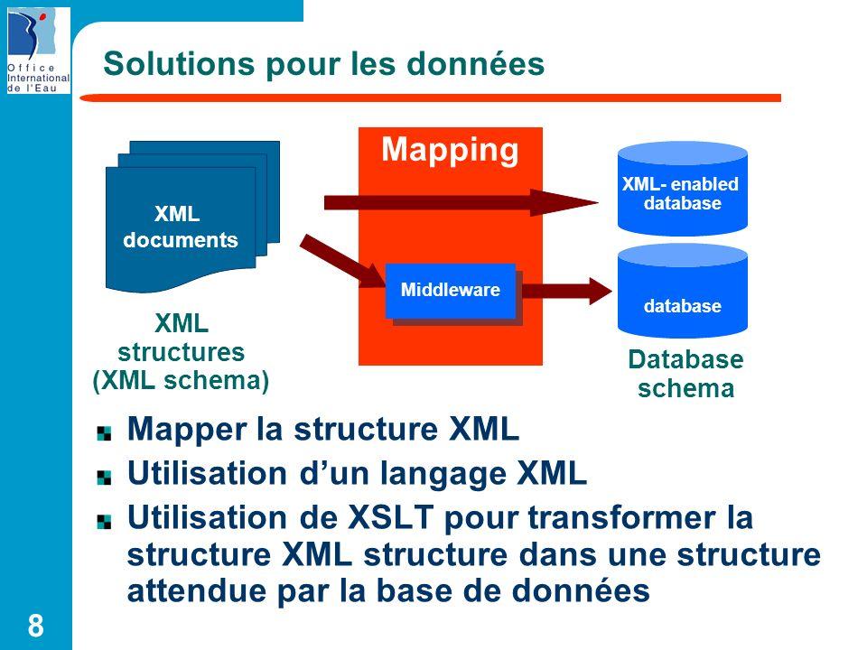 Solutions pour les données