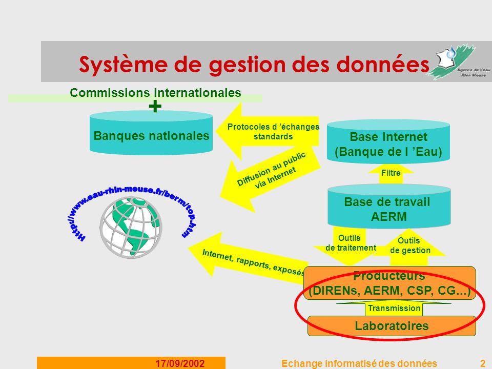 Système de gestion des données