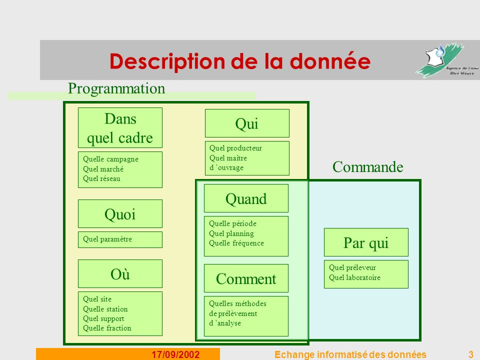 Description de la donnée