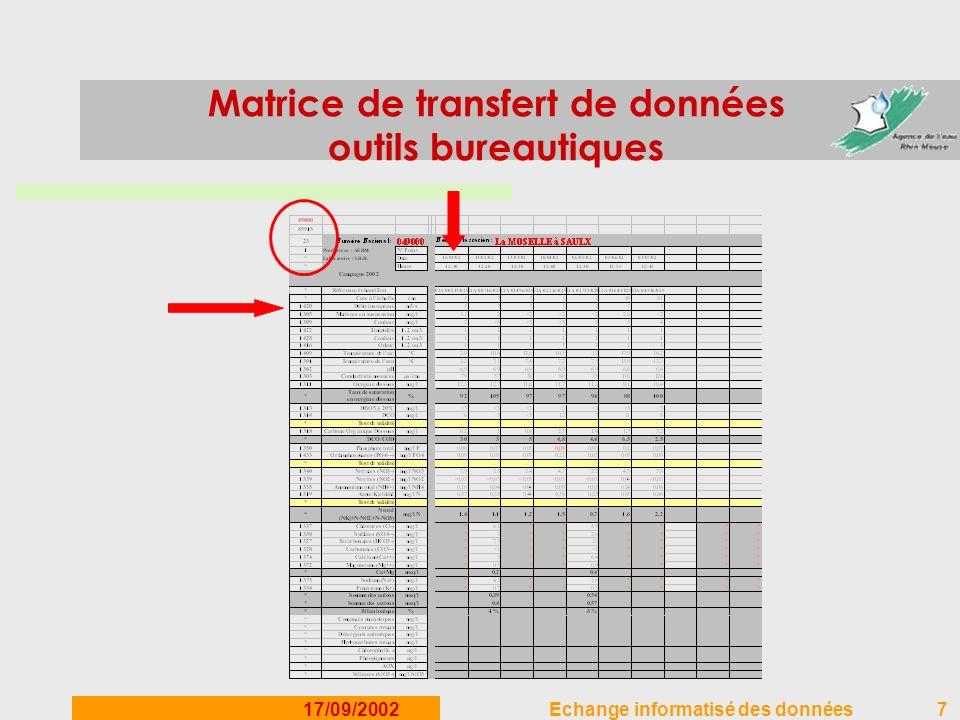 Matrice de transfert de données outils bureautiques