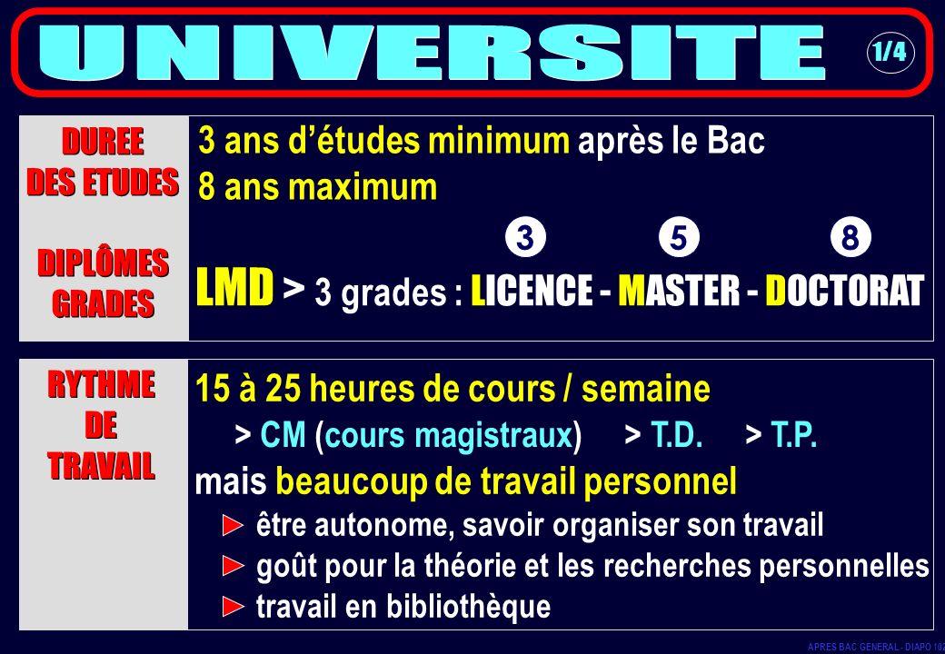 LMD > 3 grades : LICENCE - MASTER - DOCTORAT