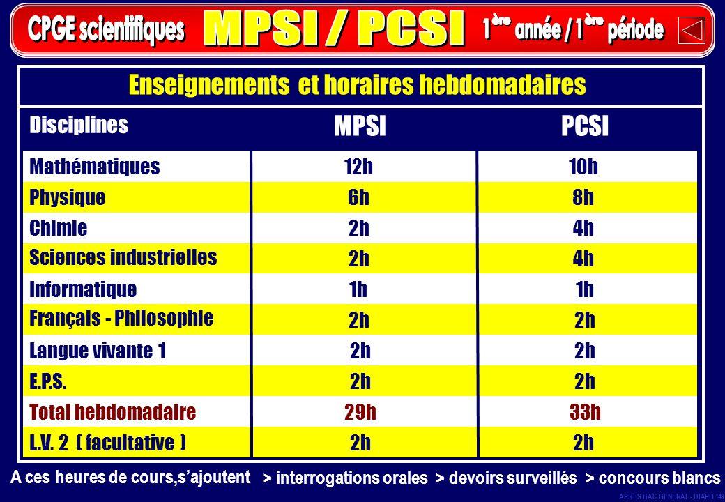 MPSI / PCSI CPGE scientifiques 1 année / 1 période ère ère