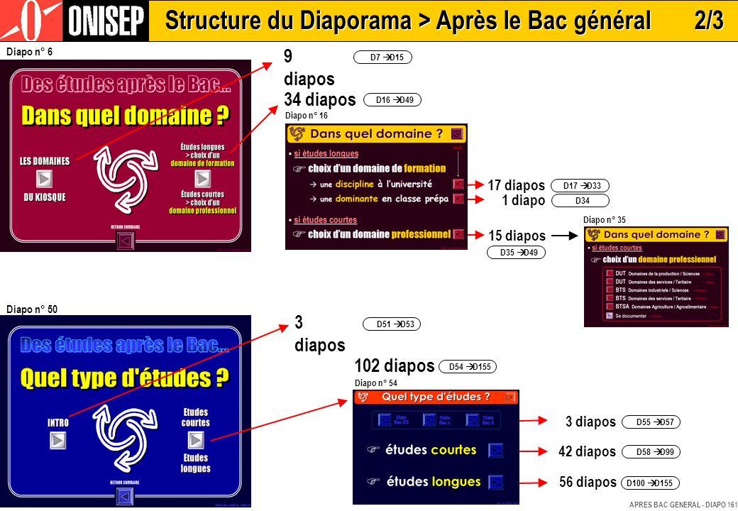 Structure du Diaporama > Après le Bac général 2/3