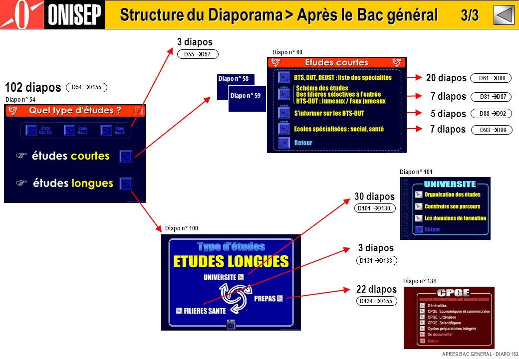 Structure du Diaporama > Après le Bac général 3/3