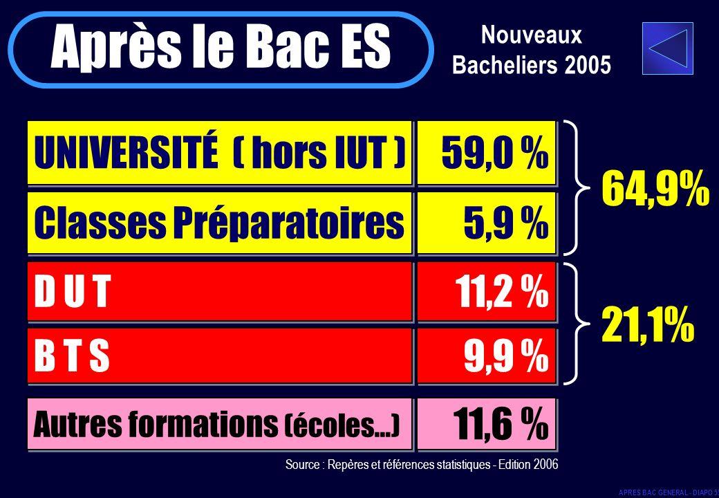 Après le Bac ES 64,9% 21,1% UNIVERSITÉ ( hors IUT ) 59,0 %