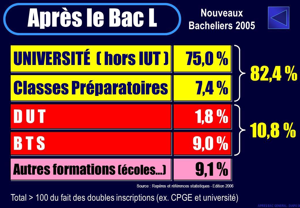 Après le Bac L 82,4 % 10,8 % UNIVERSITÉ ( hors IUT ) 75,0 %