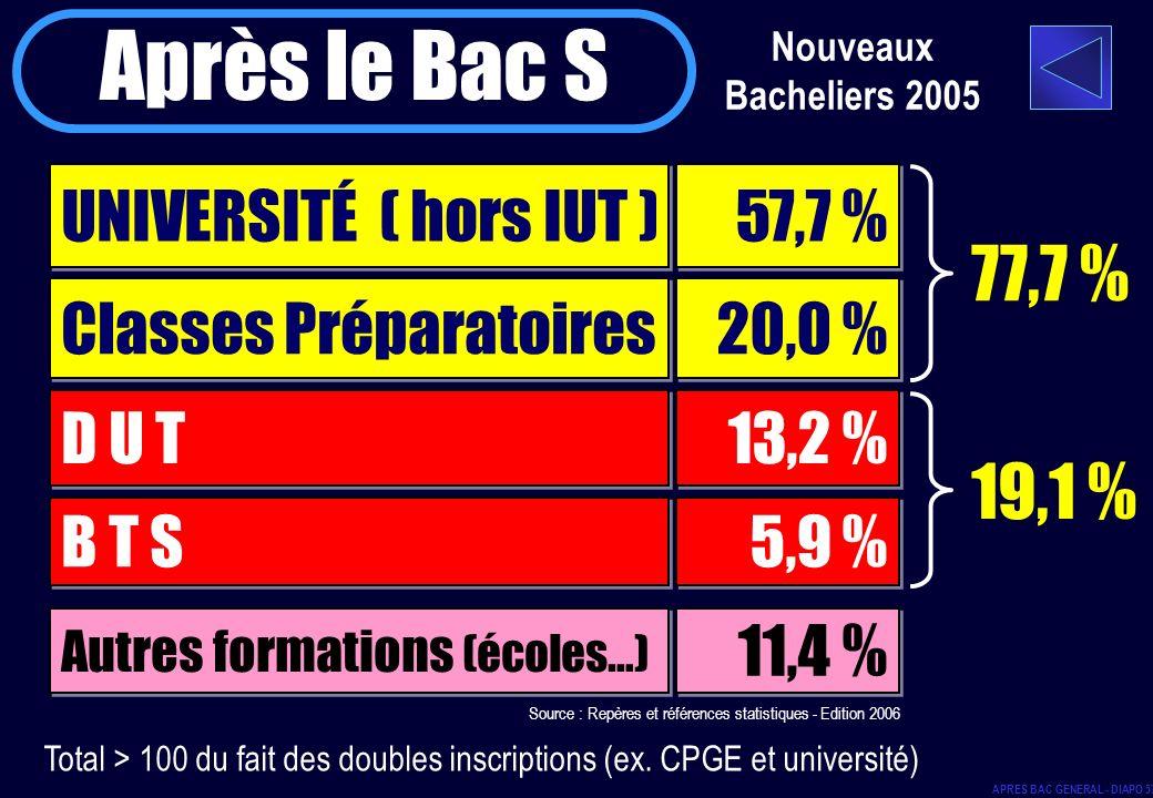 Après le Bac S 77,7 % 19,1 % UNIVERSITÉ ( hors IUT ) 57,7 %