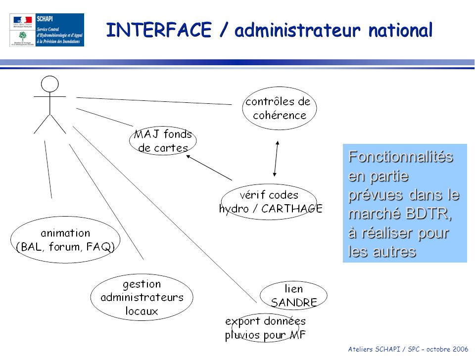 INTERFACE / administrateur national