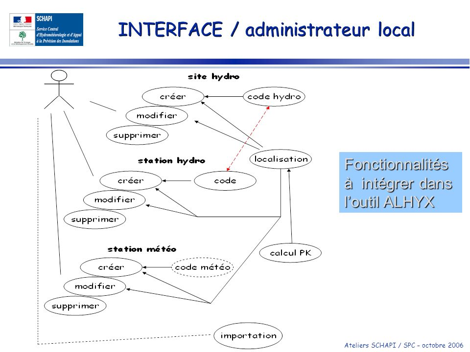 INTERFACE / administrateur local
