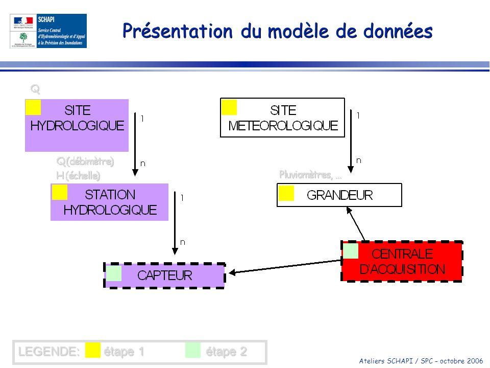 Présentation du modèle de données