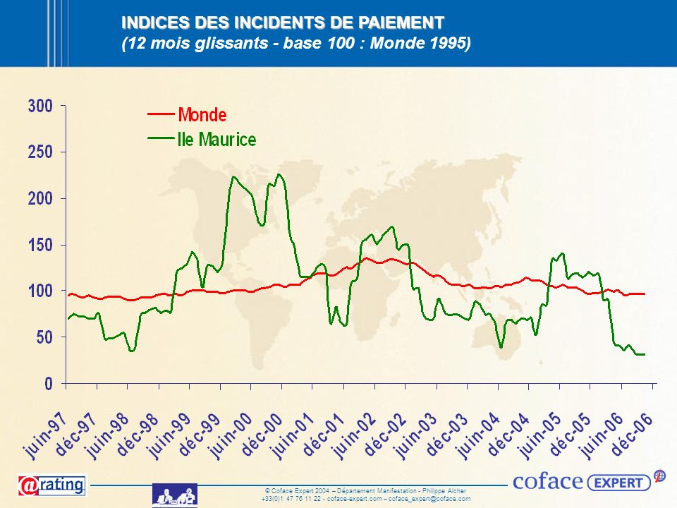 INDICES DES INCIDENTS DE PAIEMENT