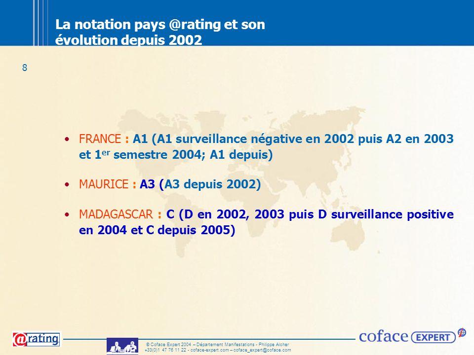La notation pays @rating et son évolution depuis 2002