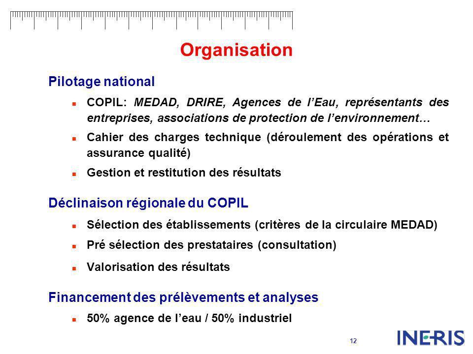 Organisation Pilotage national Déclinaison régionale du COPIL