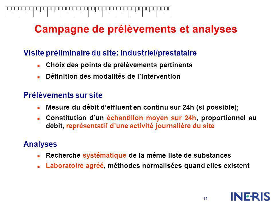 Campagne de prélèvements et analyses