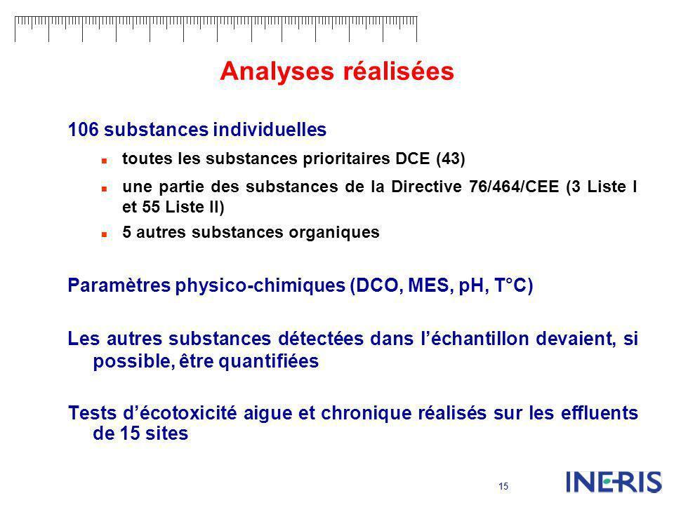 Analyses réalisées 106 substances individuelles