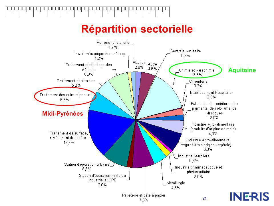 Répartition sectorielle