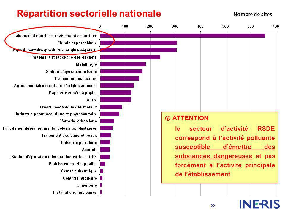 Répartition sectorielle nationale