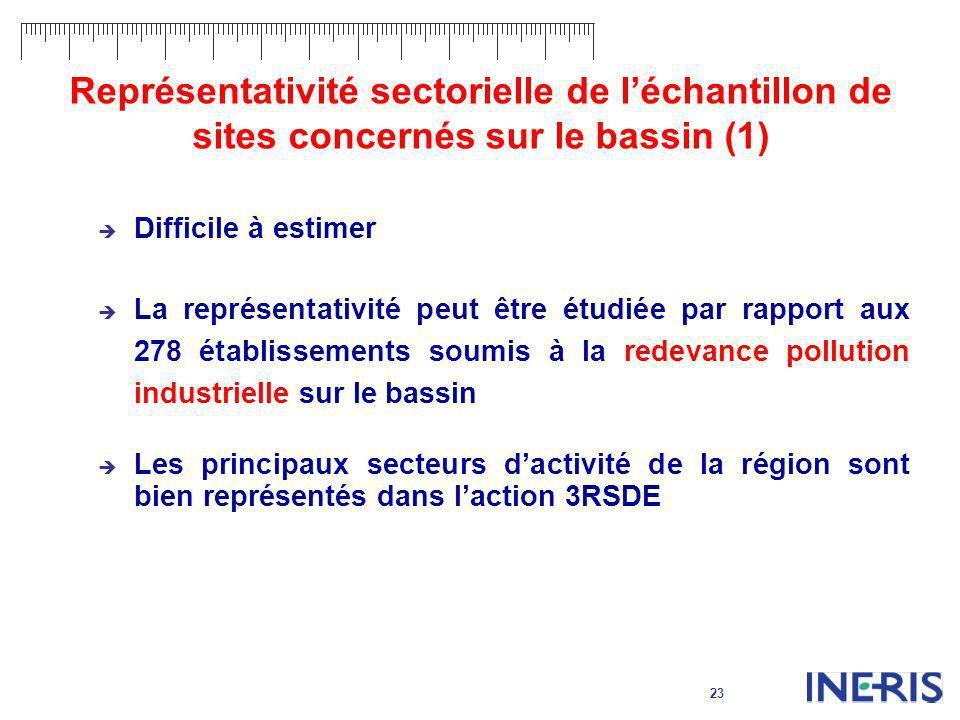 Représentativité sectorielle de l'échantillon de sites concernés sur le bassin (1)