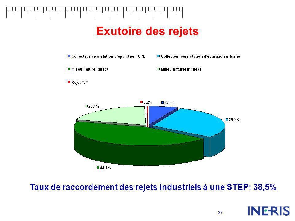 Exutoire des rejets Taux de raccordement des rejets industriels à une STEP: 38,5%
