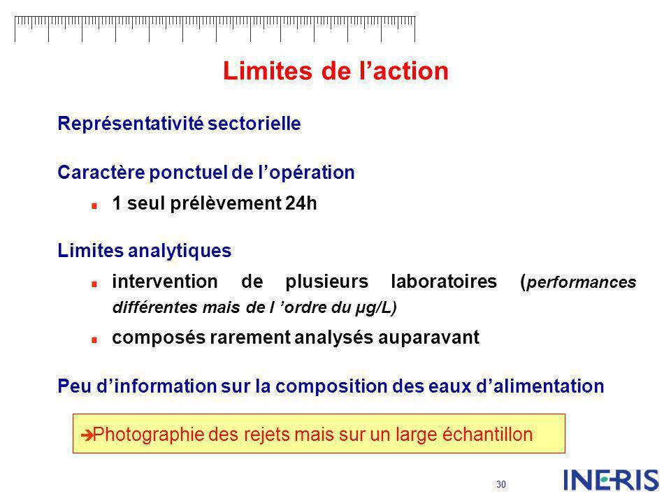 Limites de l'action Représentativité sectorielle
