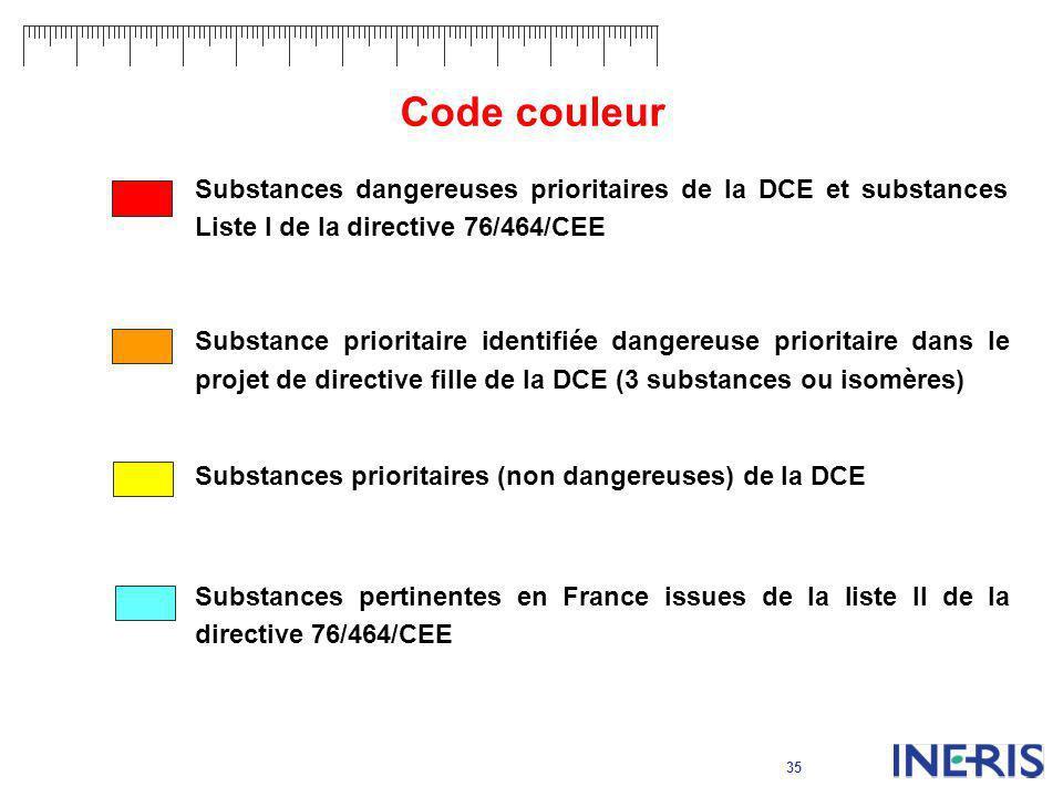 Code couleur Substances dangereuses prioritaires de la DCE et substances Liste I de la directive 76/464/CEE.