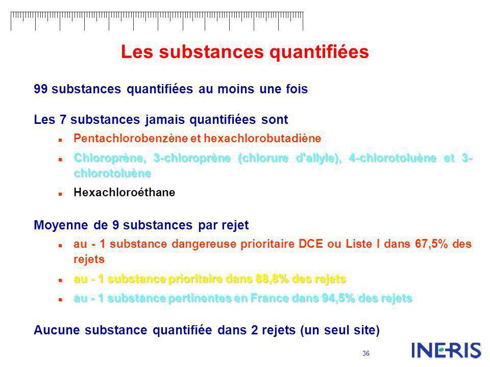 Les substances quantifiées