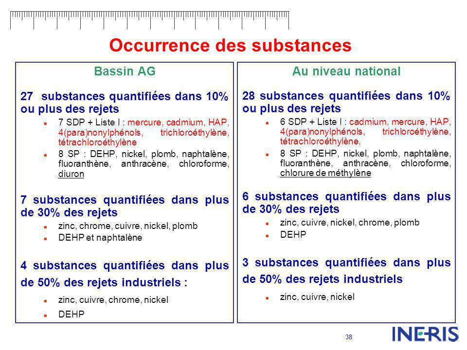 Occurrence des substances