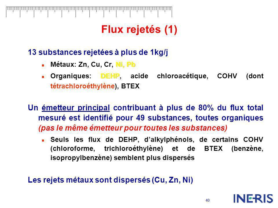 Flux rejetés (1) 13 substances rejetées à plus de 1kg/j