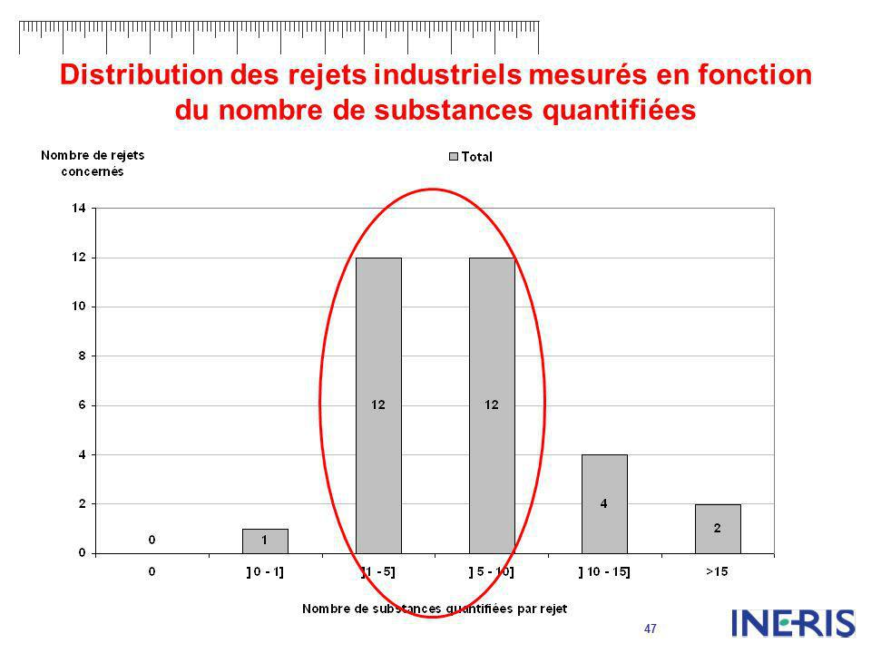 Distribution des rejets industriels mesurés en fonction du nombre de substances quantifiées