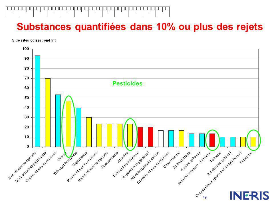 Substances quantifiées dans 10% ou plus des rejets