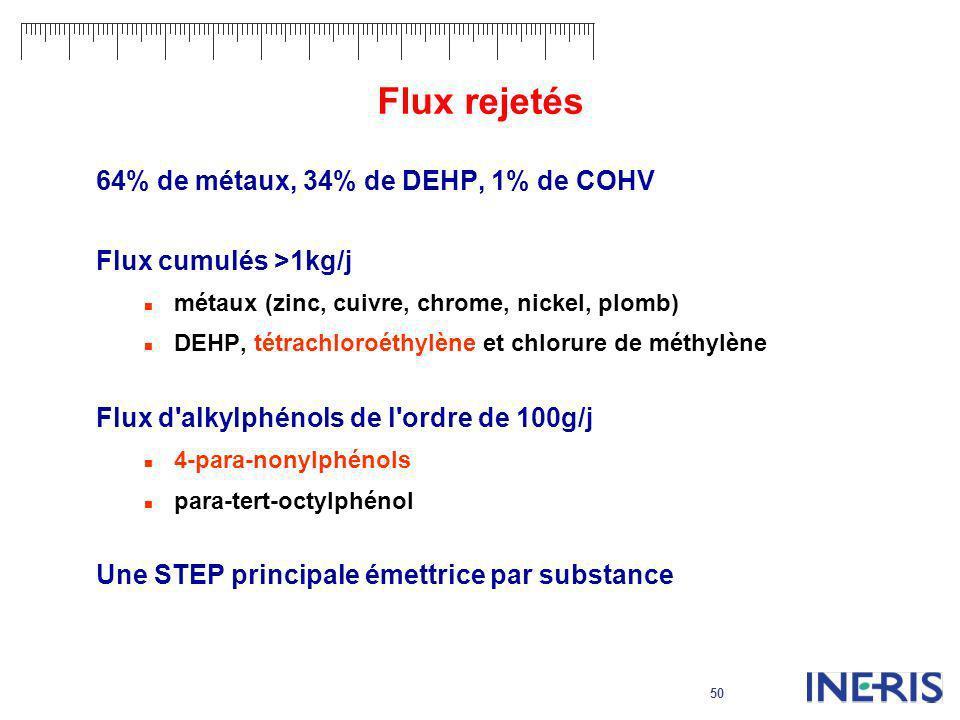 Flux rejetés 64% de métaux, 34% de DEHP, 1% de COHV