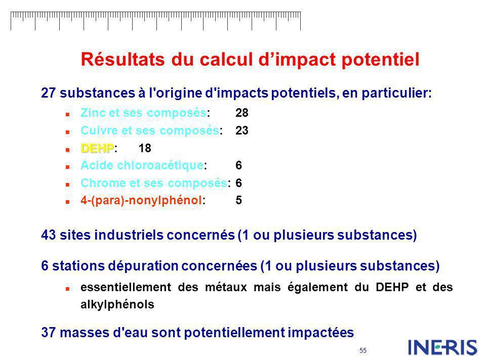 Résultats du calcul d'impact potentiel