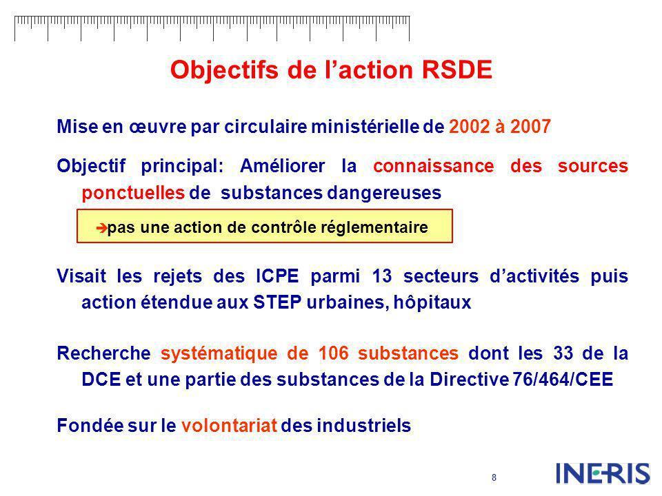 Objectifs de l'action RSDE