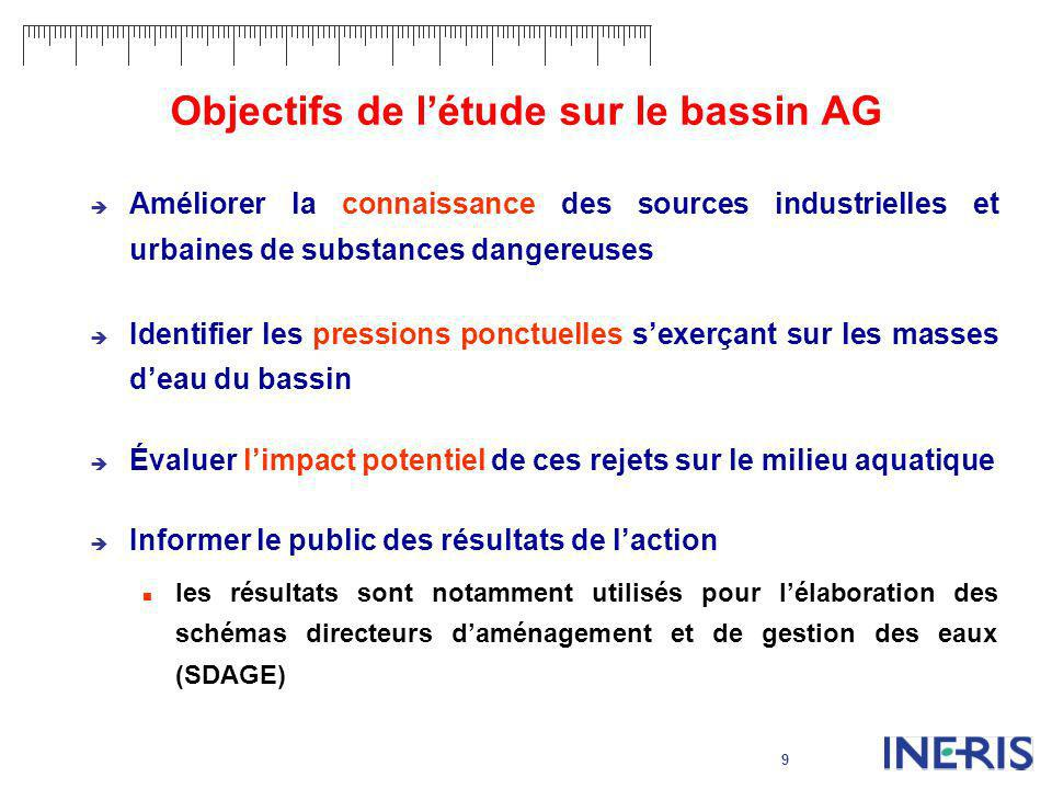 Objectifs de l'étude sur le bassin AG