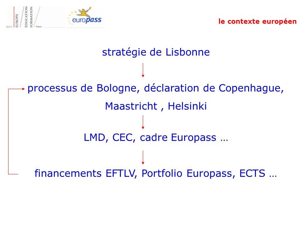 processus de Bologne, déclaration de Copenhague, Maastricht , Helsinki