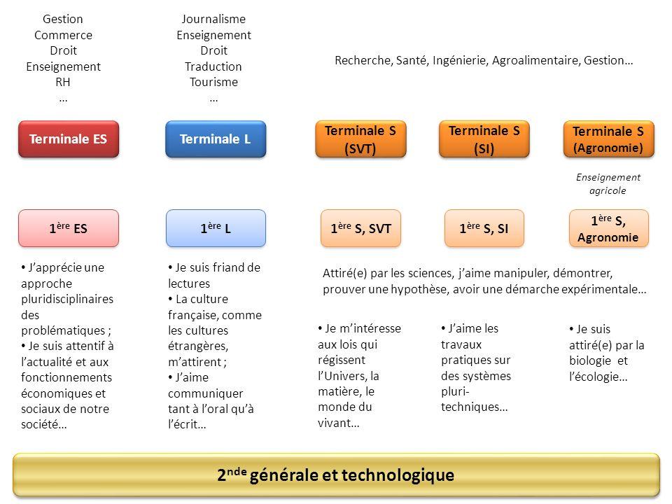 Terminale S (Agronomie) 2nde générale et technologique