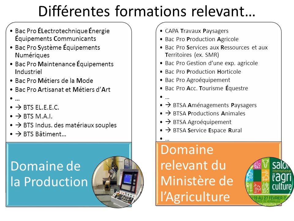 Différentes formations relevant…