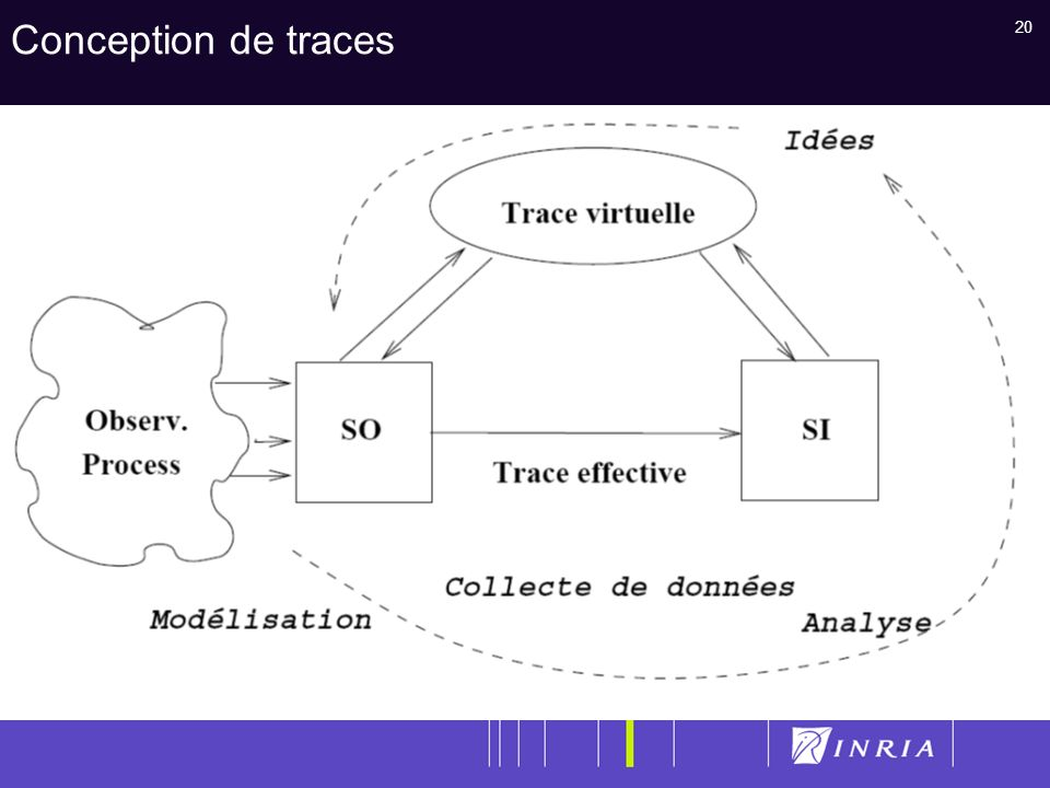 Conception de traces