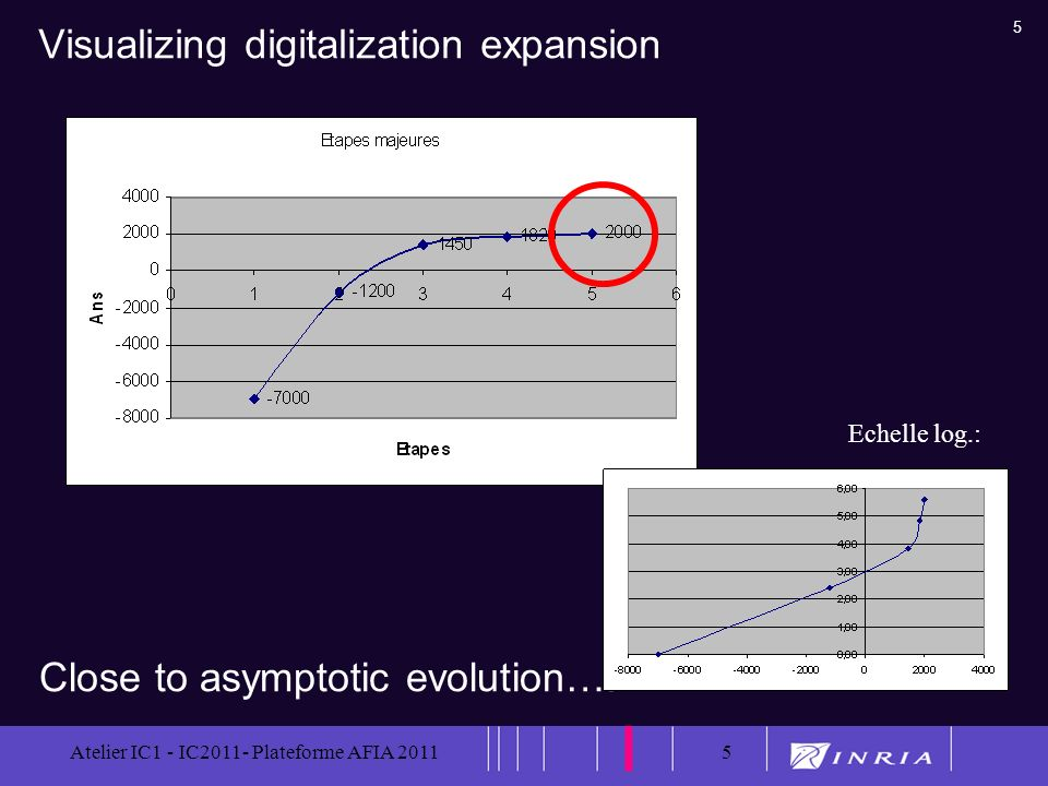 Visualizing digitalization expansion
